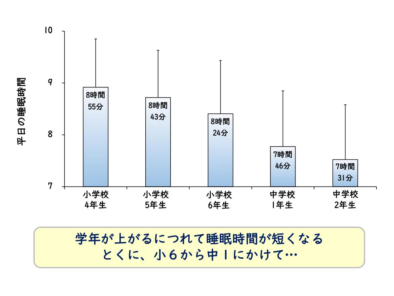 ヨドネル大規模調査 平日の平均睡眠時間